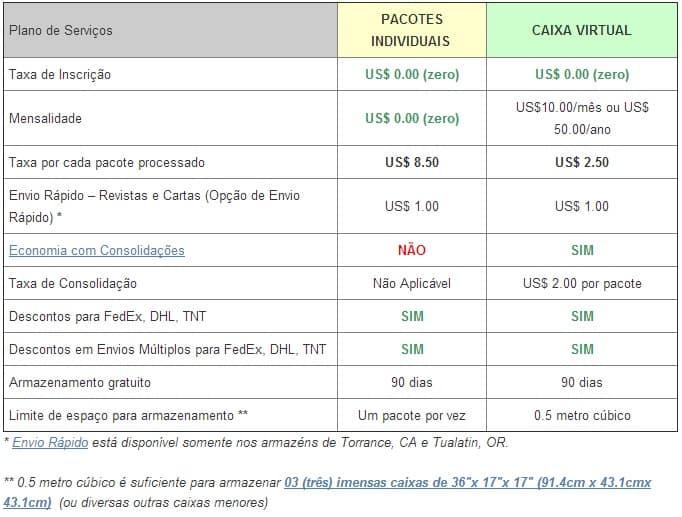 Taxas Shipito