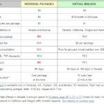 Shipito reduz taxa de envio de pacotes