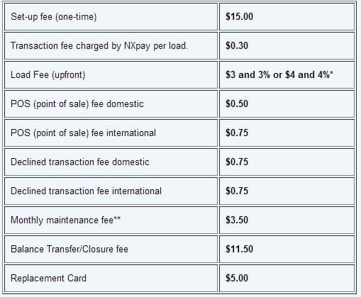 como conseguir Cartão de crédito emitido nos Estados Unidos