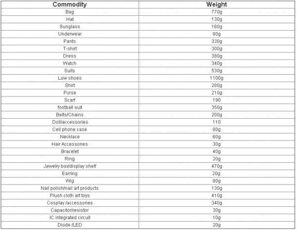 Estimativa de peso de mercadorias importadas