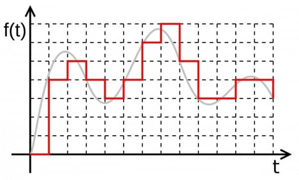 sinal digital x analogico
