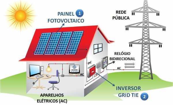 Energia solar fotovoltaica como importar equipamentos for Montar placas solares en casa